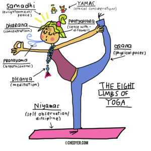 8-Limbs of Yoga