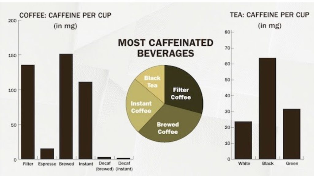 """most-caffeinated-beverages"""
